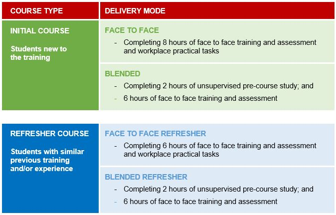 Educator First Aid Course Times & Delivery